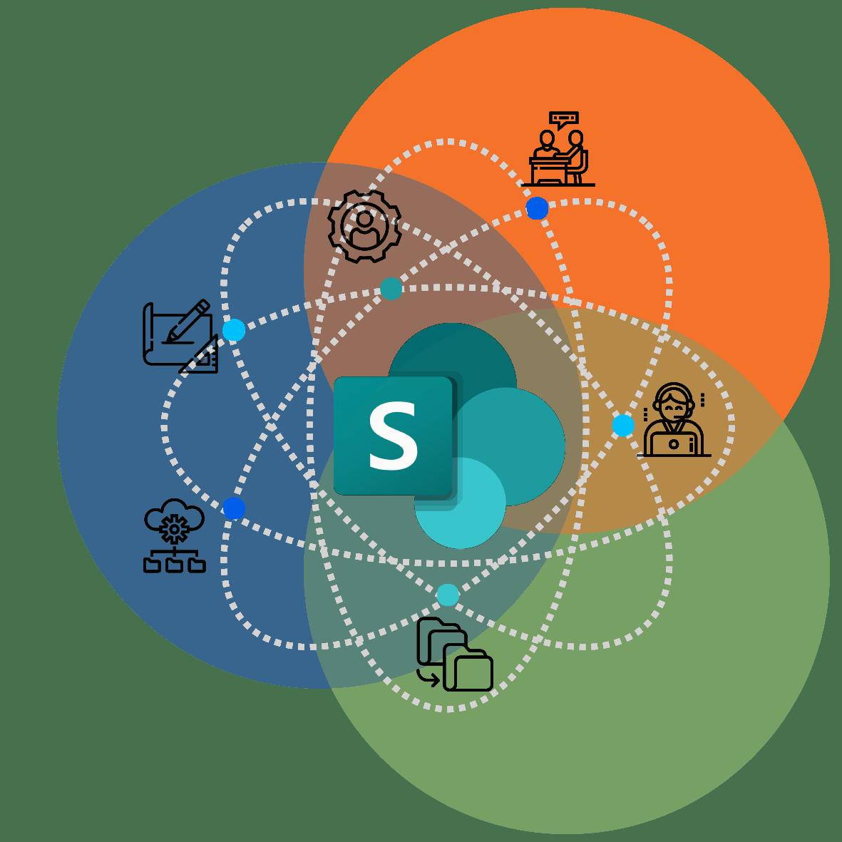 Sharepoint løsning